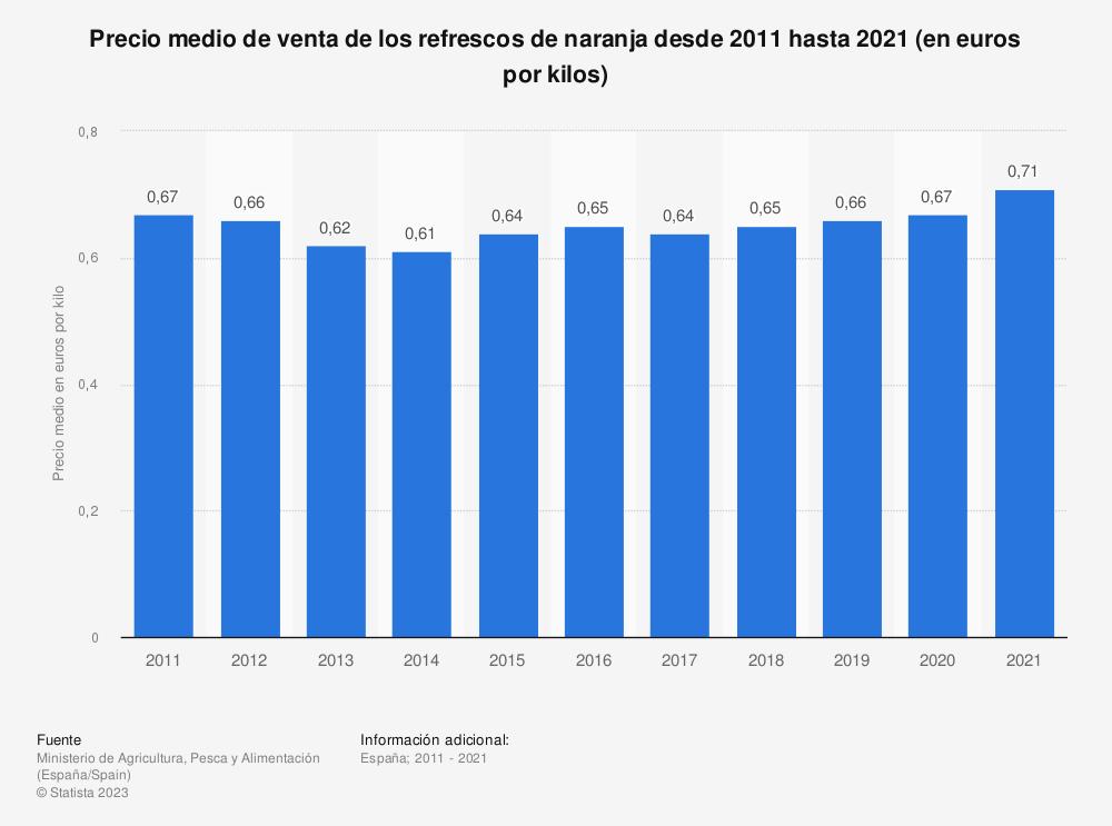 Estadística: Precio medio de venta de los refrescos de gas con naranja desde 2011 hasta 2020 (en euros por kilos) | Statista
