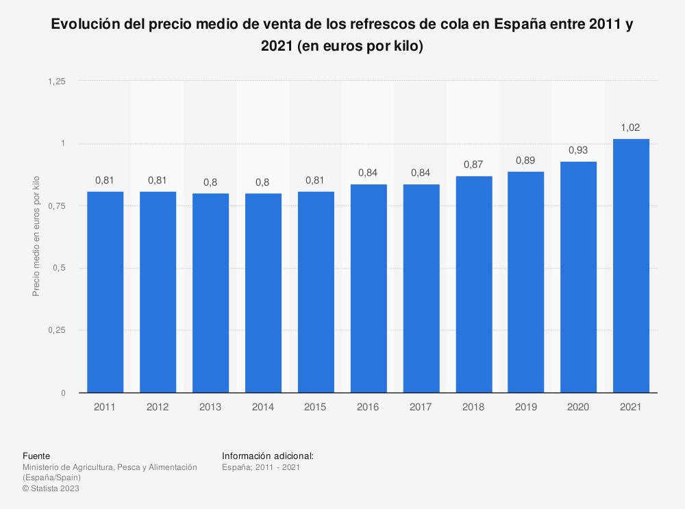 Estadística: Evolución del precio medio de venta de los refrescos de cola en España entre 2011 y 2019 (en euros por kilogramo)   Statista