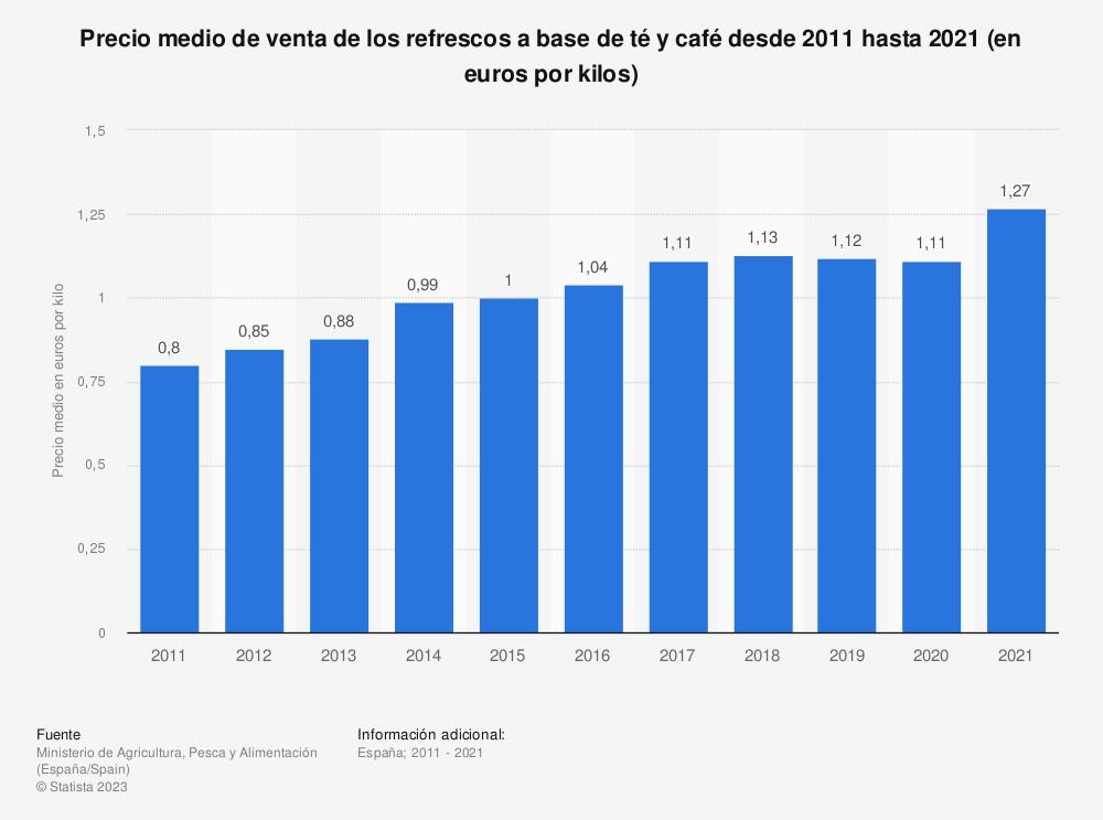 Estadística: Evolución del precio medio anual de los refrescos de té y café en España entre 2011 y 2018 (en euros por kilogramo) | Statista