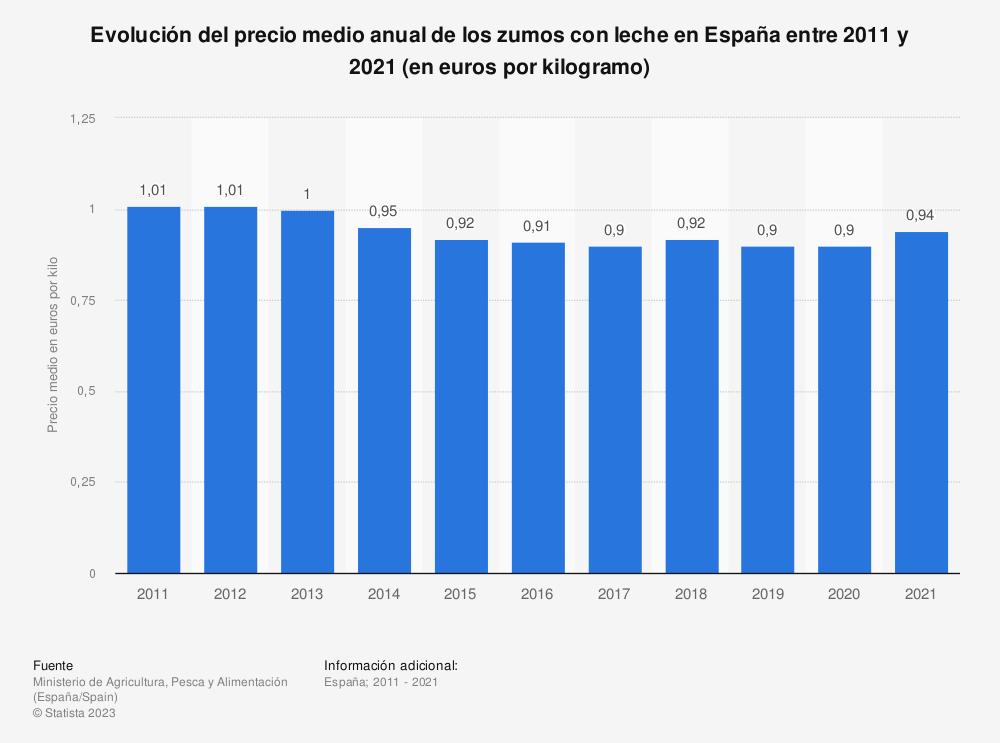 Estadística: Evolución del precio medio anual de los zumos con leche en España entre 2011 y 2018 (en euros por kilogramo) | Statista