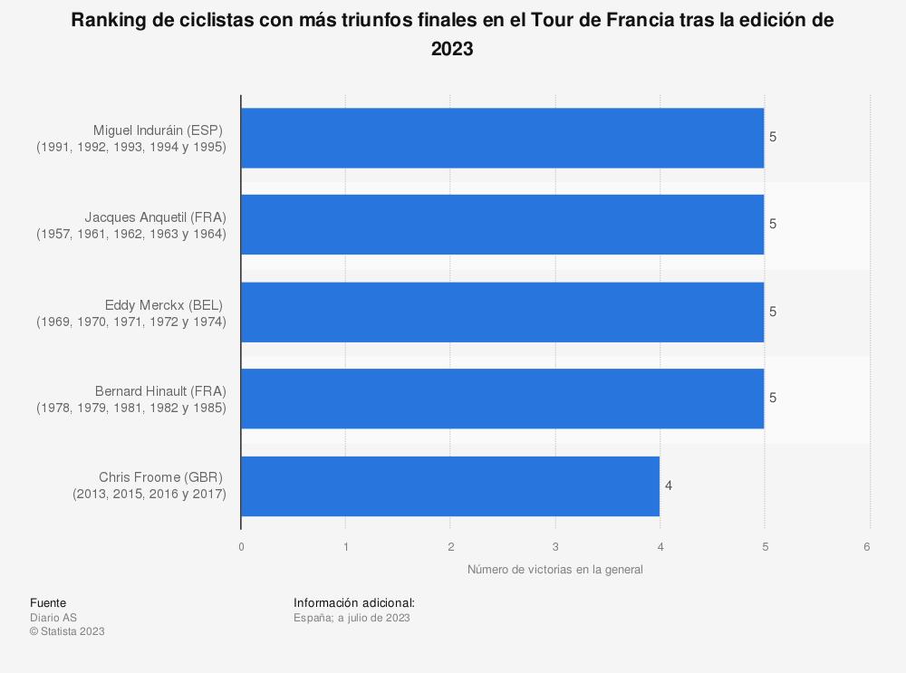 Estadística: Ranking de ciclistas con más triunfos finales en el Tour de Francia tras la edición de 2020 | Statista