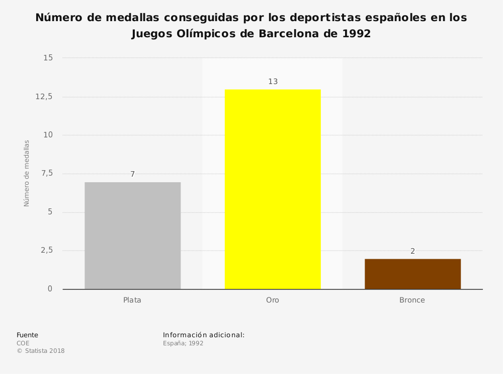 Estadística: Número de medallas conseguidas por los deportistas españoles en los Juegos Olímpicos de Barcelona de 1992 | Statista