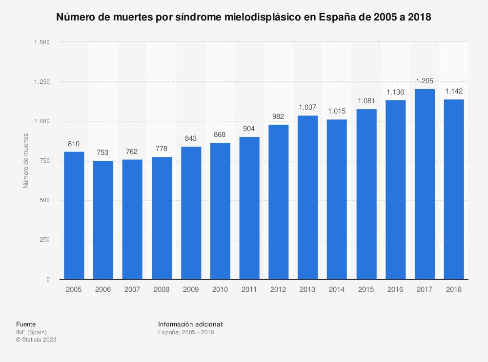 Estadística: Número de muertes por síndrome mielodisplásico en España de 2005 a 2017 | Statista