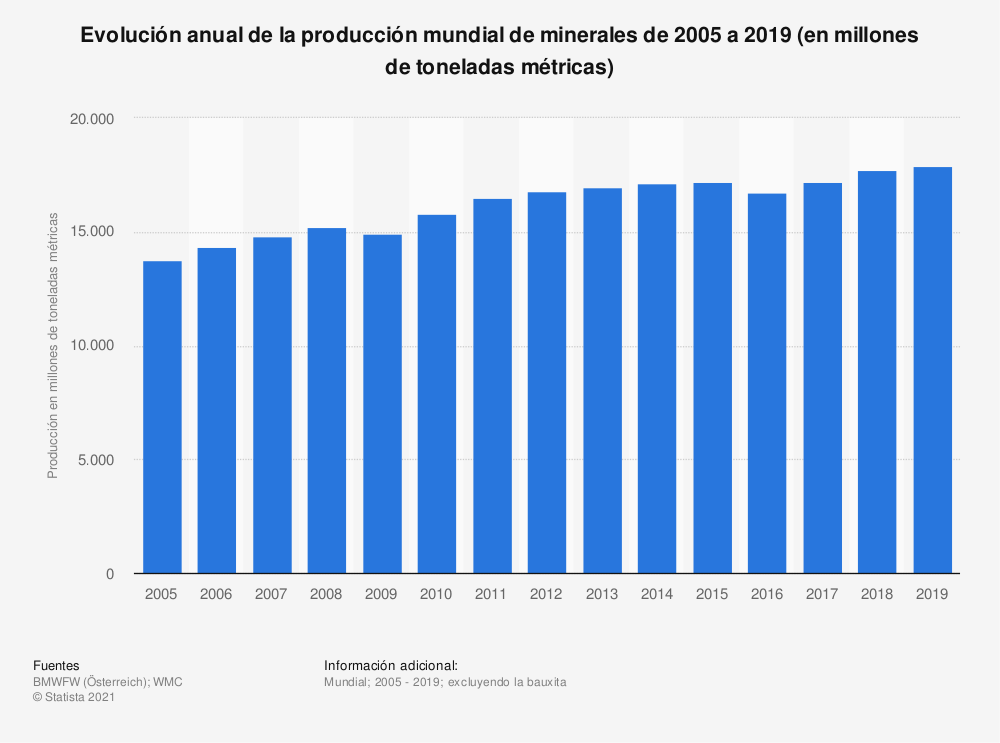 Estadística: Evolución anual de la producción mundial de minerales de 2005 a 2017 (en millones de toneladas métricas) | Statista