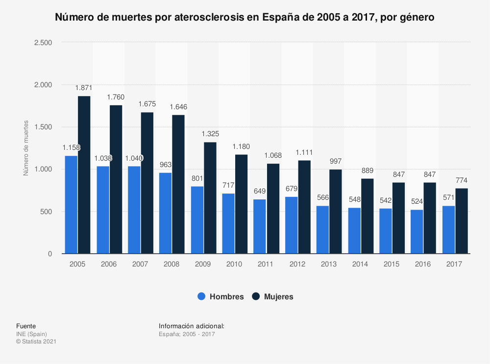 Estadística: Número de muertes por aterosclerosis en España de 2005 a 2017, por género | Statista