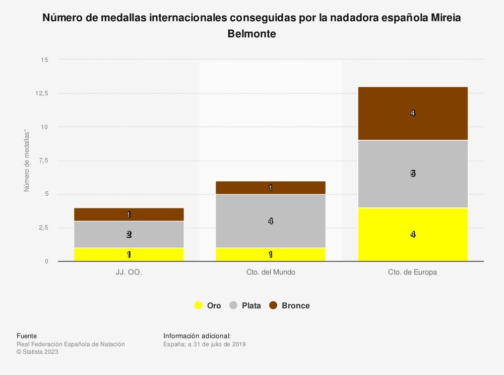 Estadística: Número de medallas internacionales conseguidas por la nadadora española Mireia Belmonte a 30 de julio de 2017 | Statista