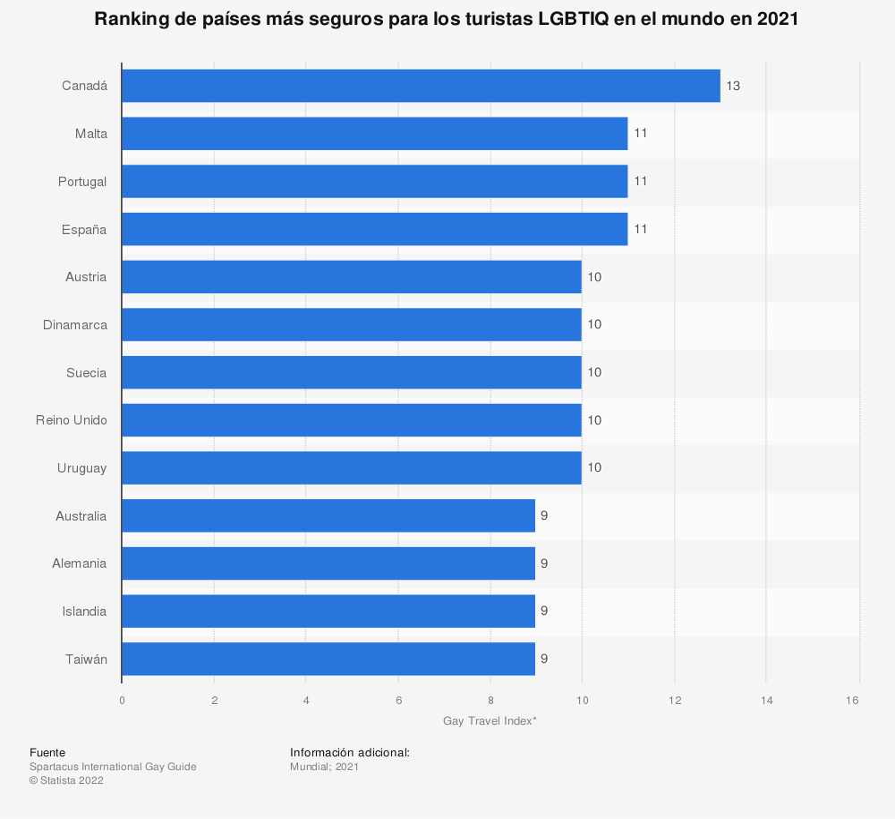 Estadística: Ranking de países más seguros para los turistas LGBTIQ en el mundo en 2020 | Statista