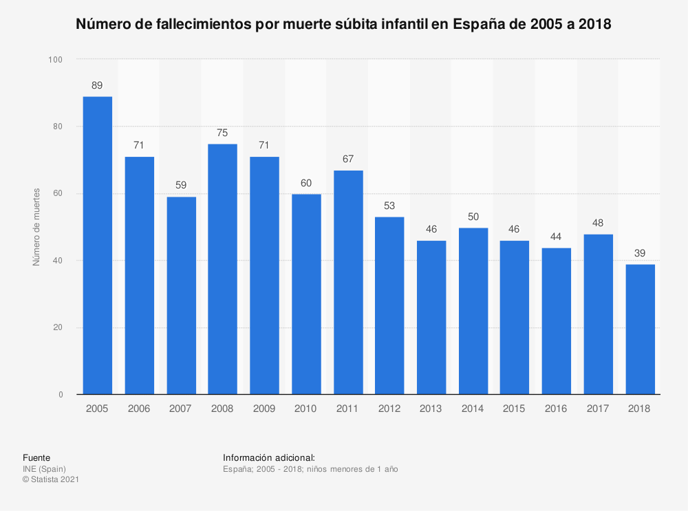Estadística: Número de fallecimientos por muerte súbita infantil en España de 2005 a 2017 | Statista