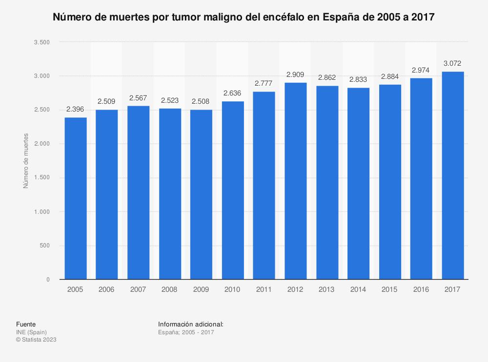 Estadística: Número de muertes por tumor maligno del encéfalo en España de 2005 a 2017 | Statista
