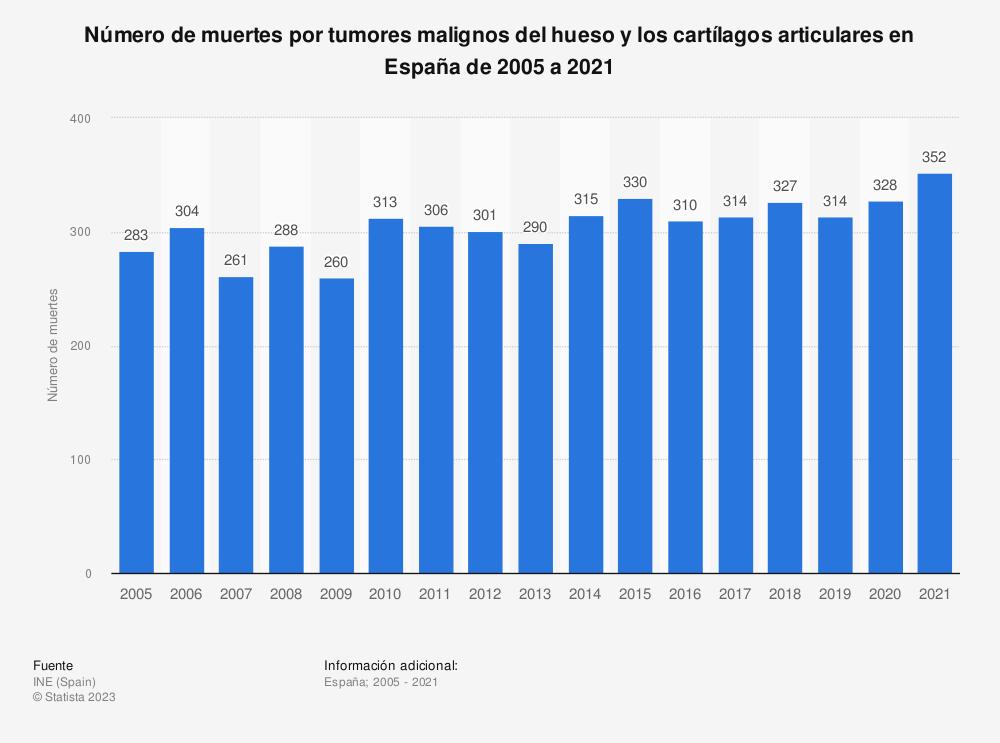 Estadística: Número de muertes por tumores malignos del hueso y los cartílagos articulares en España de 2005 a 2017 | Statista