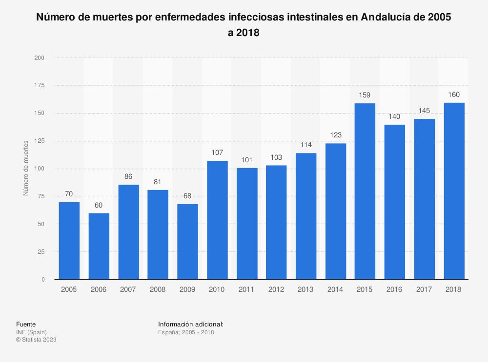 Estadística: Número de muertes por enfermedades infecciosas intestinales en Andalucía de 2005 a 2018 | Statista