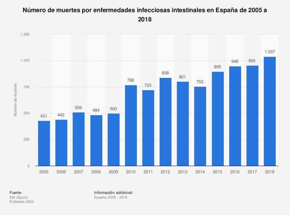 Estadística: Número de muertes por enfermedades infecciosas intestinales en España de 2005 a 2018 | Statista