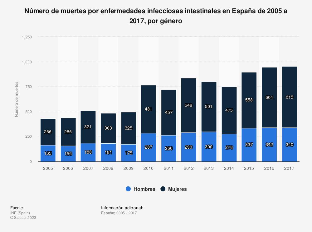 Estadística: Número de muertes por enfermedades infecciosas intestinales en España de 2005 a 2017, por género | Statista