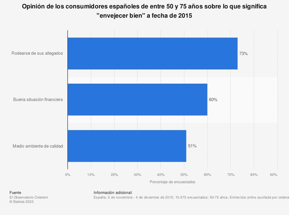 """Estadística: Opinión de los consumidores españoles de entre 50 y 75 años sobre lo que significa """"envejecer bien"""" a fecha de 2015   Statista"""