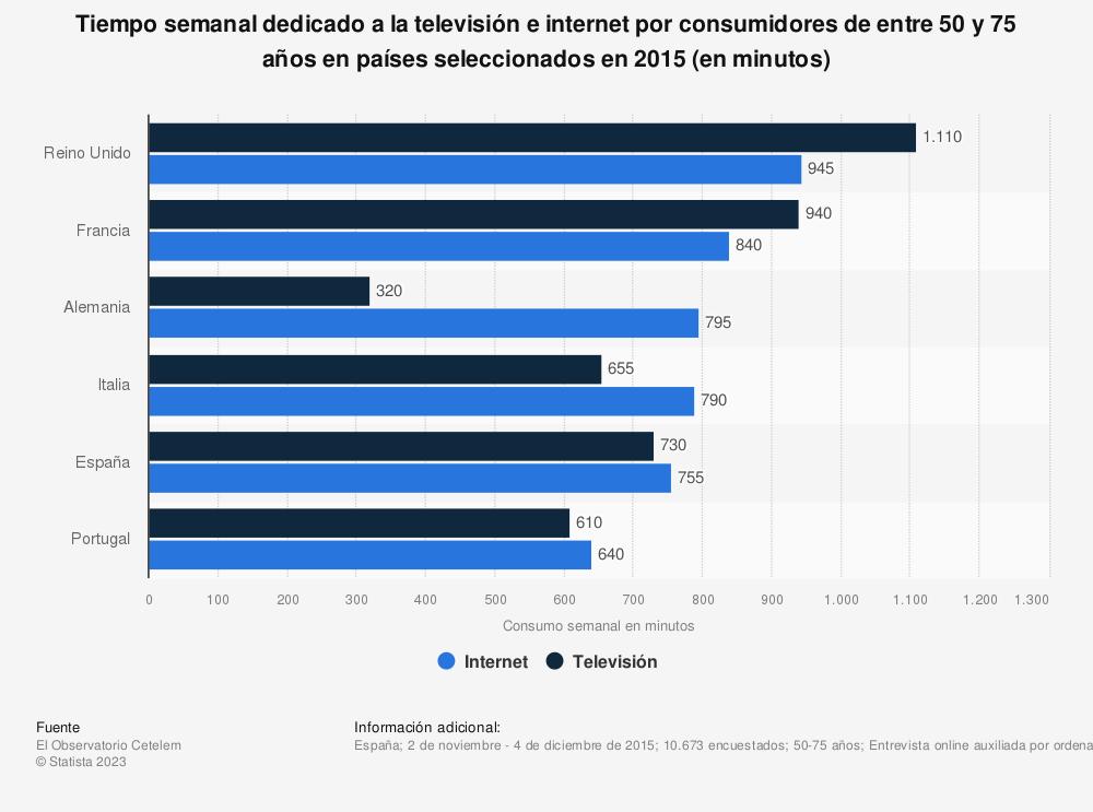 Estadística: Tiempo semanal dedicado a la televisión e internet por consumidores de entre 50 y 75 años en países seleccionados en 2015 (en minutos) | Statista