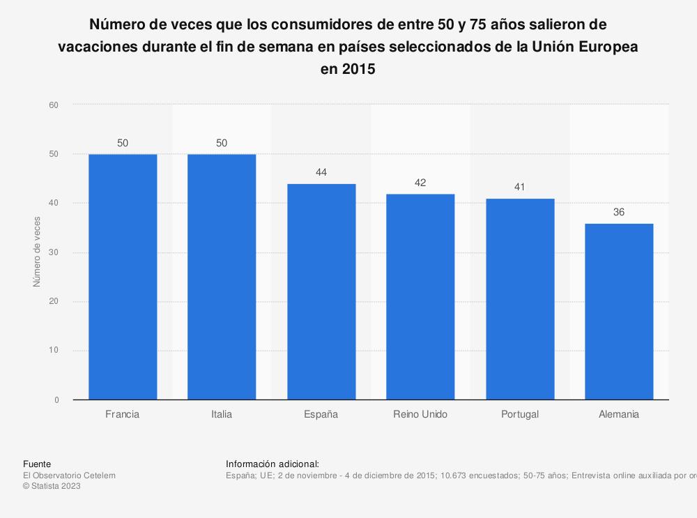 Estadística: Número de veces que los consumidores de entre 50 y 75 años salieron de vacaciones durante el fin de semana en países seleccionados de la Unión Europea en 2015   Statista
