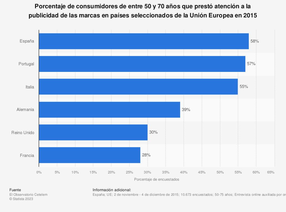 Estadística: Porcentaje de consumidores de entre 50 y 70 años que prestó atención a la publicidad de las marcas en países seleccionados de la Unión Europea en 2015 | Statista
