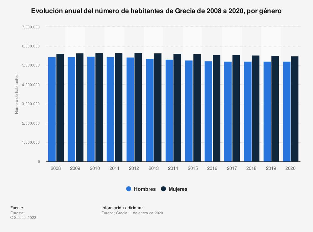Estadística: Evolución anual del número de habitantes de Grecia de 2008 a 2018, por género | Statista