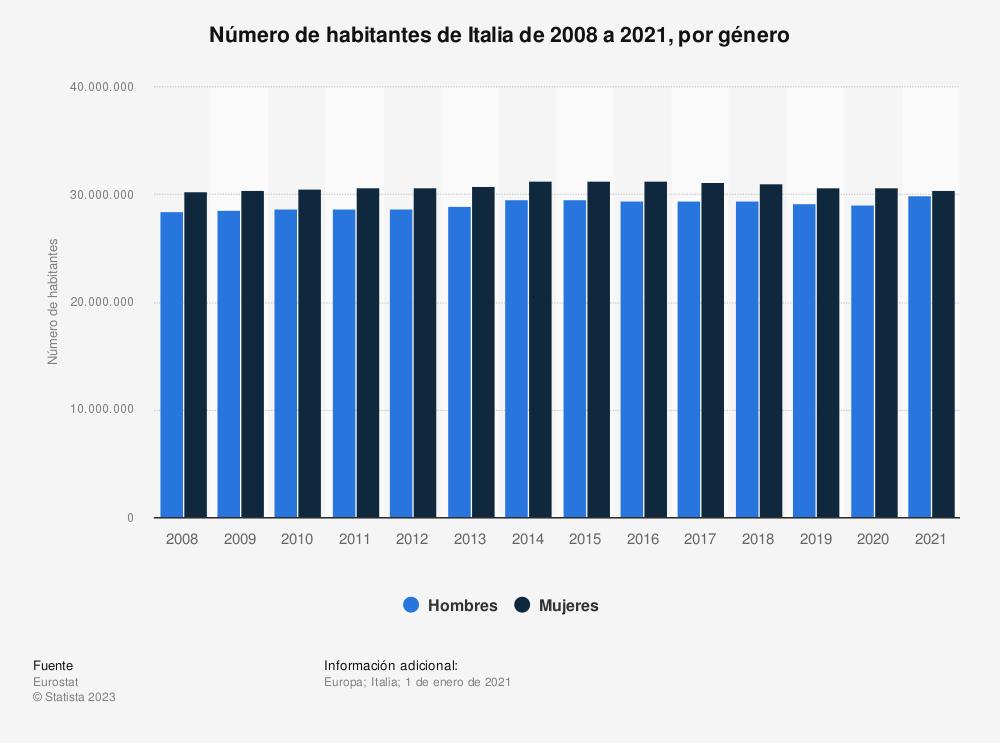 Estadística: Número de habitantes de Italia de 2008 a 2019, por género | Statista