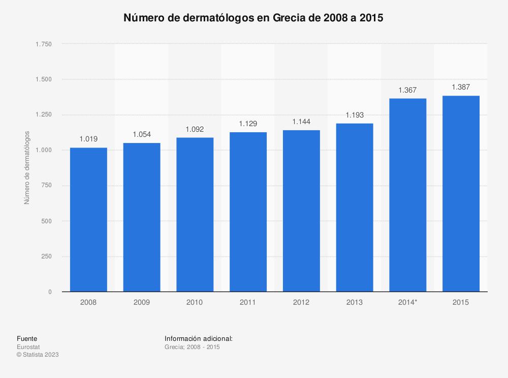 Estadística: Número de dermatólogos en Grecia de 2008 a 2015 | Statista