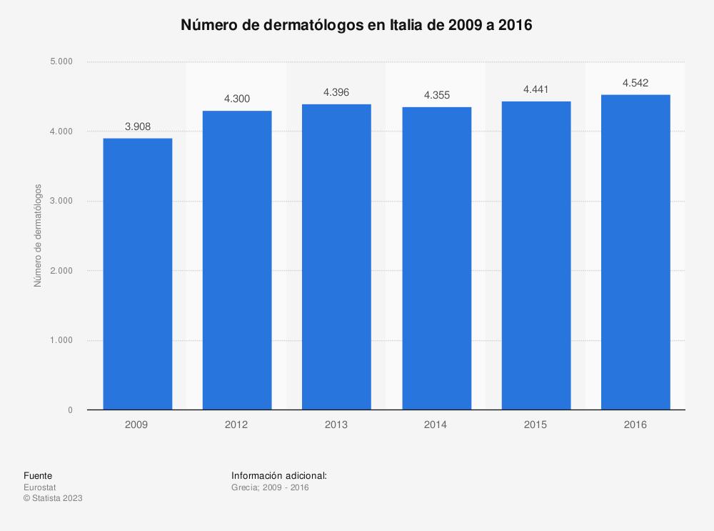 Estadística: Número de dermatólogos en Italia de 2009 a 2016 | Statista