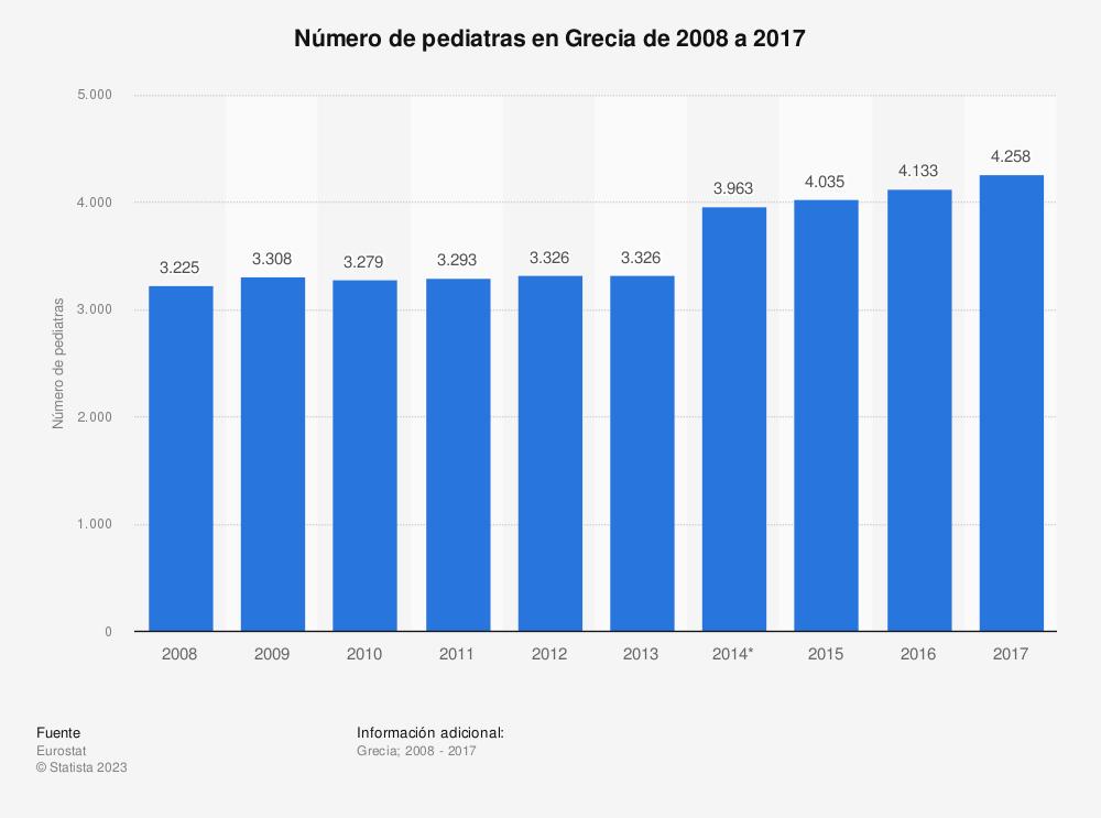 Estadística: Número de pediatras en Grecia de 2008 a 2017 | Statista