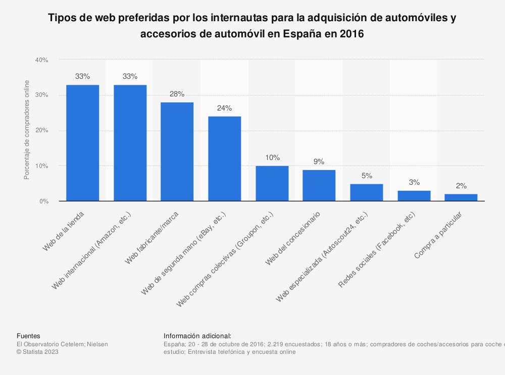 Estadística: Tipos de web preferidas por los internautas para la adquisición de automóviles y accesorios de automóvil en España en 2016 | Statista