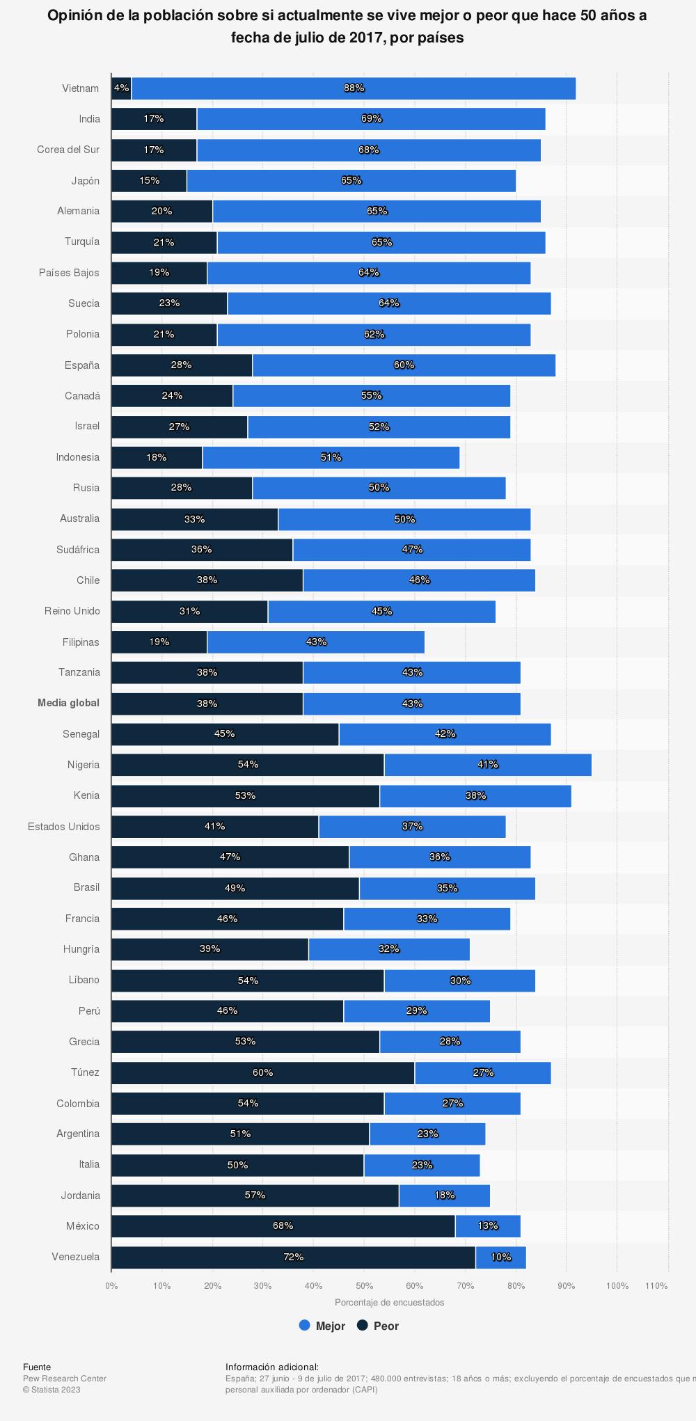 Estadística: Opinión de la población sobre si actualmente se vive mejor o peor que hace 50 años a fecha de julio de 2017, por países | Statista
