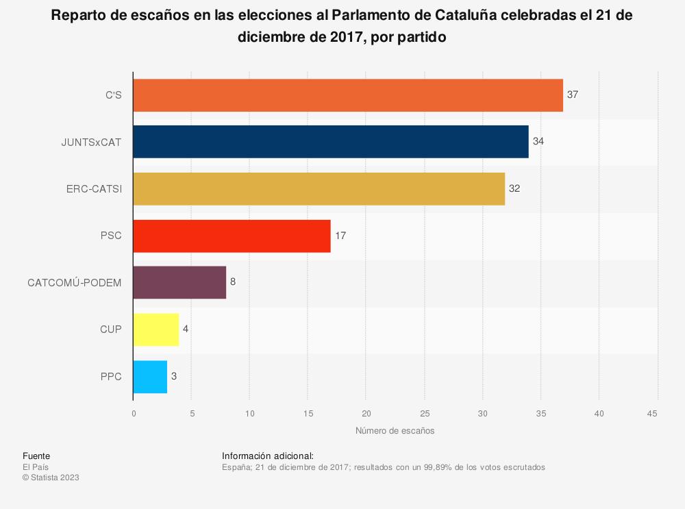 Estadística: Reparto de escaños en las elecciones al Parlamento de Cataluña celebradas el 21 de diciembre de 2017, por partido | Statista