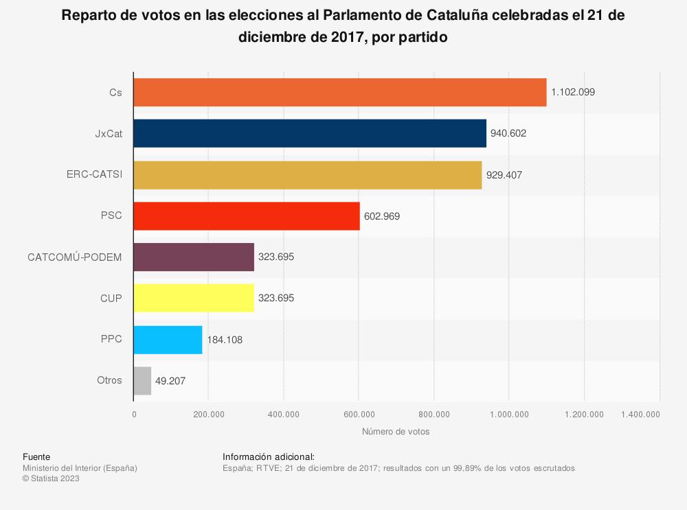 Estadística: Reparto de votos en las elecciones al Parlamento de Cataluña celebradas el 21 de diciembre de 2017, por partido | Statista