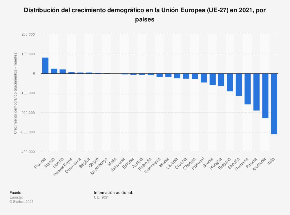Estadística: Distribución del crecimiento demográfico en la Unión Europea (UE-28) en 2019, por países | Statista
