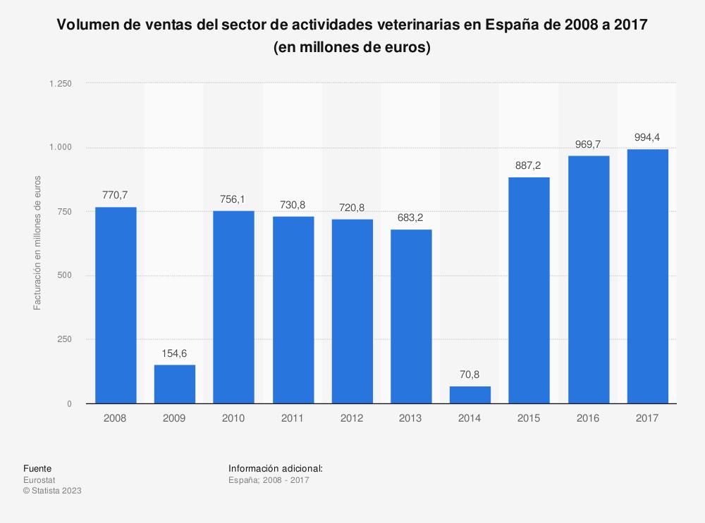 Estadística: Volumen de ventas del sector de actividades veterinarias en España de 2008 a 2017 (en millones de euros) | Statista
