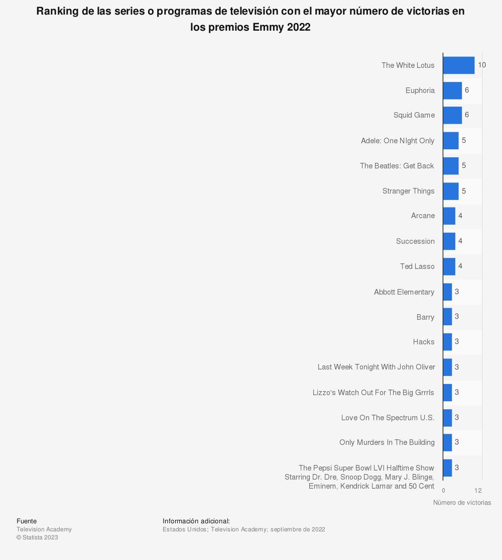 Estadística: Ranking de las series o programas de televisión con el mayor número de victorias en los premios Emmy 2018 | Statista