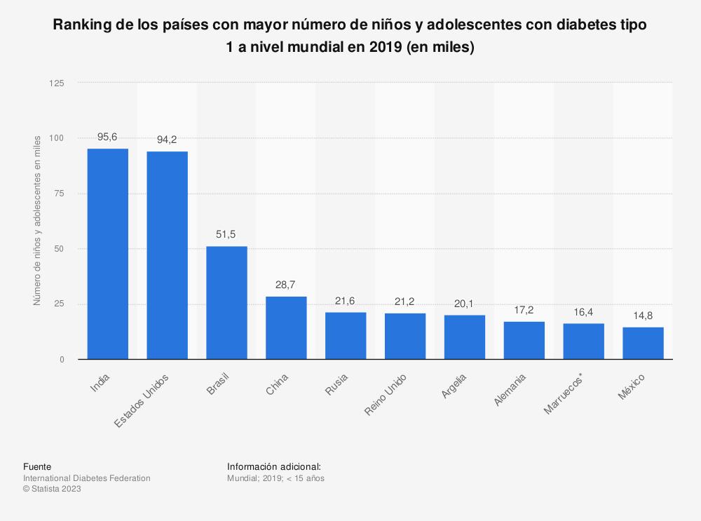 Estadística: Ranking de los países con mayor número de niños y adolescentes con diabetes tipo 1 a nivel mundial en 2019 (en miles) | Statista