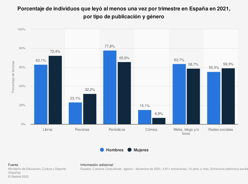 Estadística: Porcentaje de individuos que leyó al menos una vez por trimestre en España en 2017, por tipo de publicación y género | Statista
