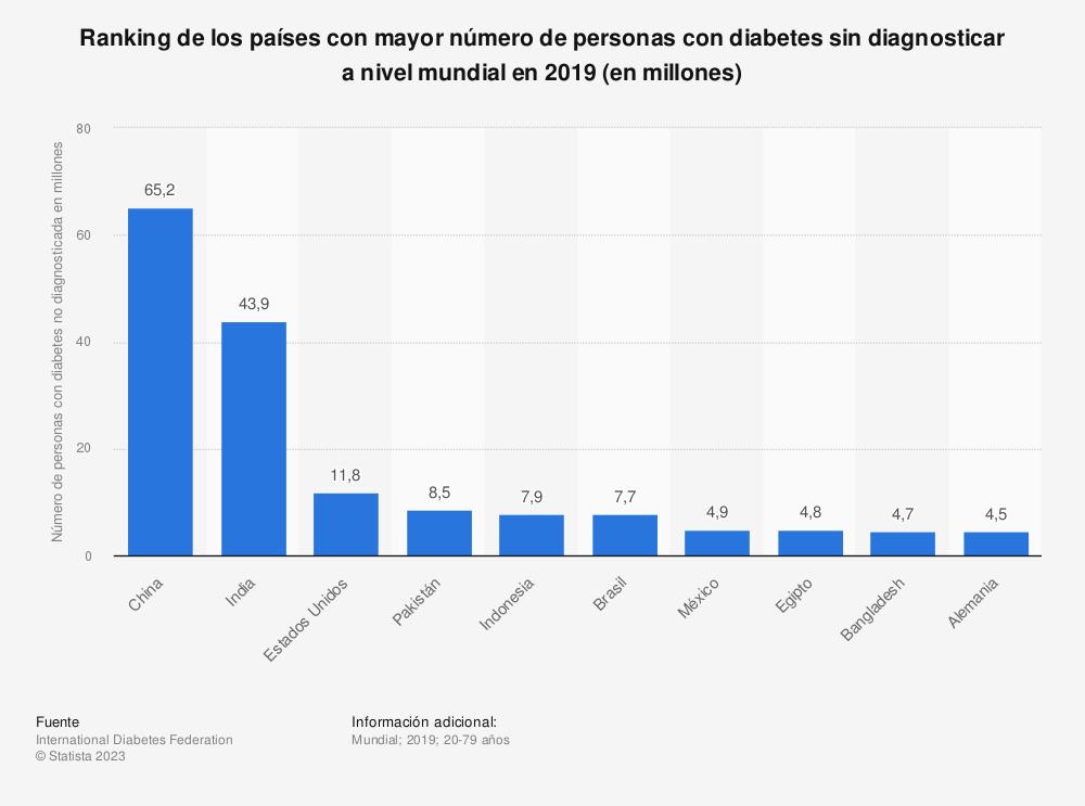 Estadística: Ranking de los países con mayor número de personas con diabetes sin diagnosticar a nivel mundial en 2019 (en millones) | Statista