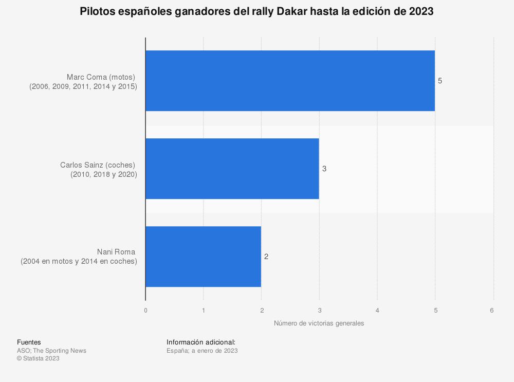 Estadística: Pilotos españoles ganadores del rally Dakar hasta la edición de 2021 | Statista