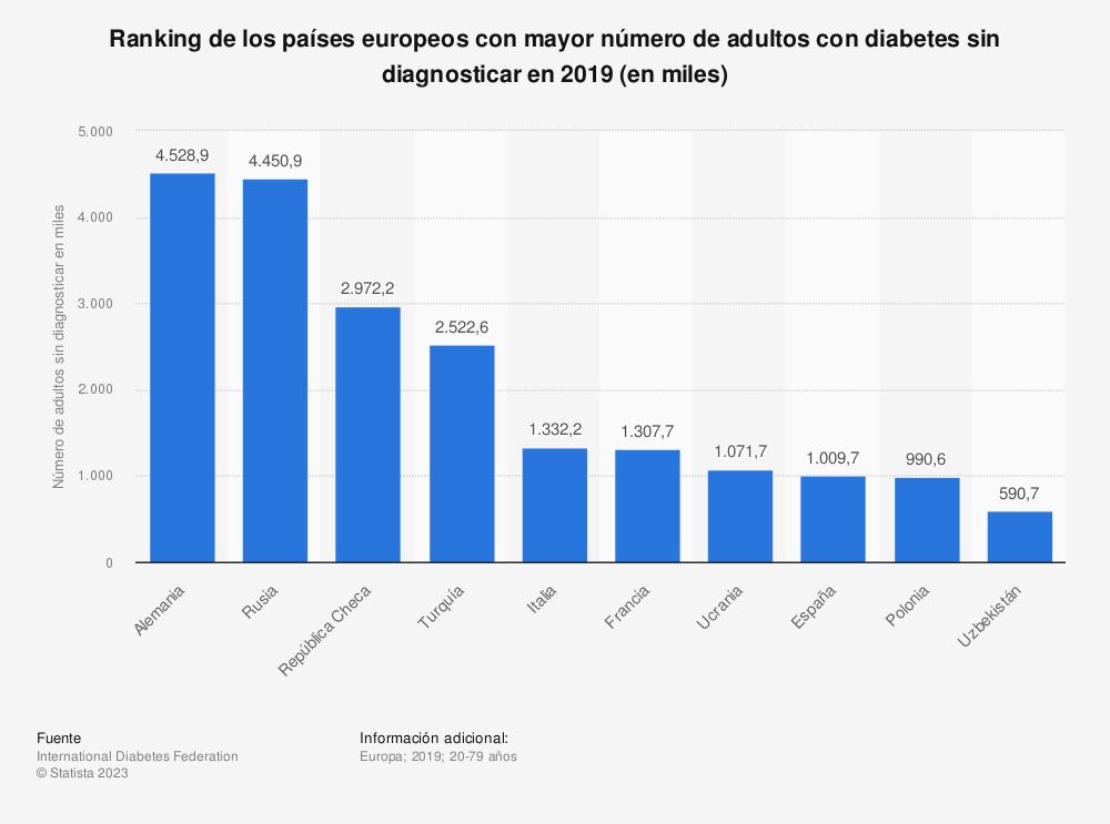 Estadística: Ranking de los países europeos con mayor número de adultos con diabetes sin diagnosticar en 2019 (en miles) | Statista