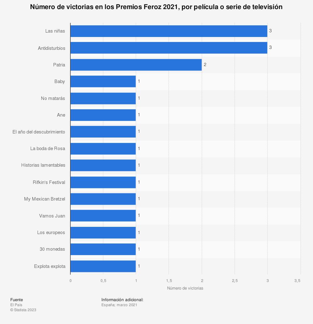 Estadística: Número de victorias en los Premios Feroz 2019, por película o serie de televisión | Statista