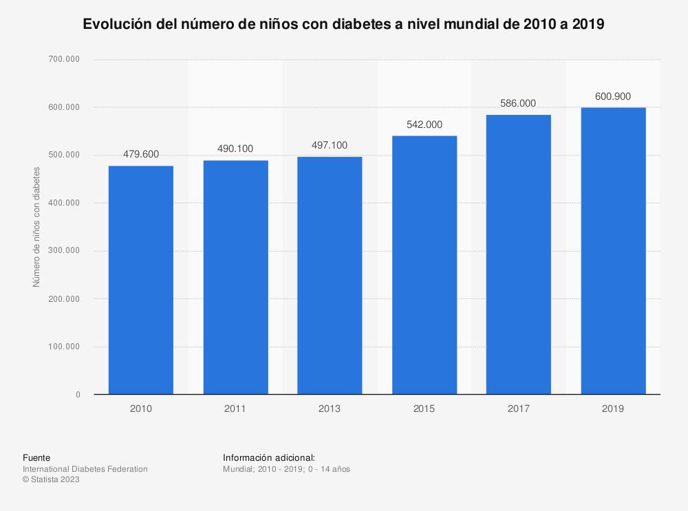 Estadística: Evolución del número de niños con diabetes a nivel mundial de 2010 a 2019  | Statista