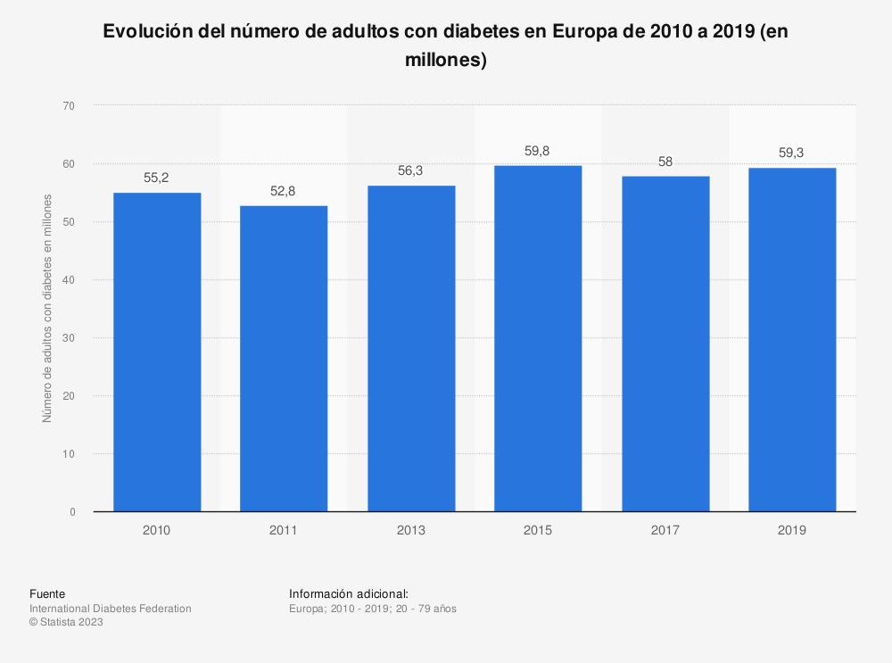 Estadística: Evolución del número de adultos con diabetes en Europa de 2010 a 2017 (en millones) | Statista
