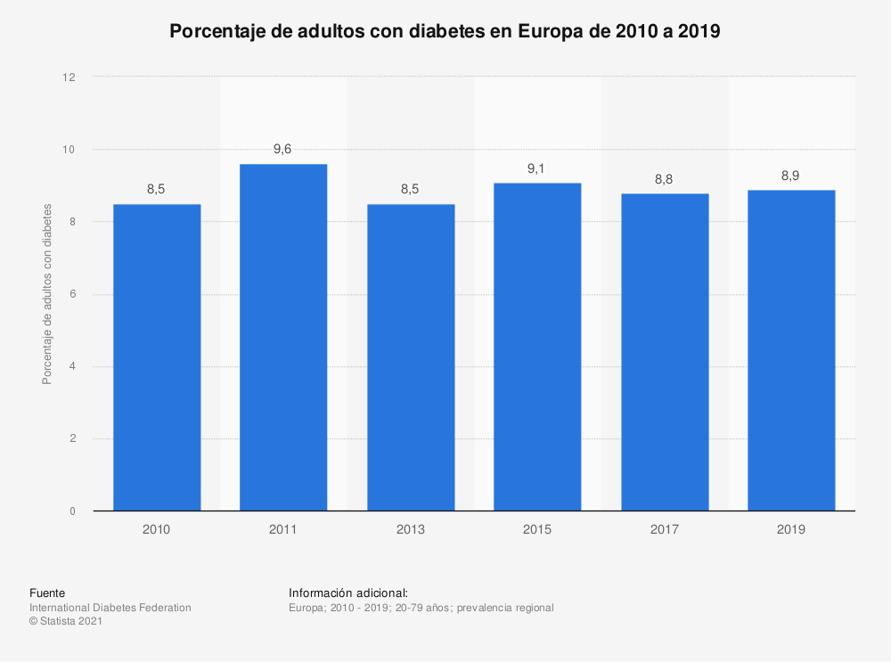 estadísticas de prevalencia de diabetes
