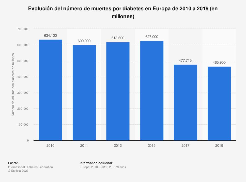 Estadística: Evolución del número de muertes por diabetes en Europa de 2010 a 2019 (en millones) | Statista