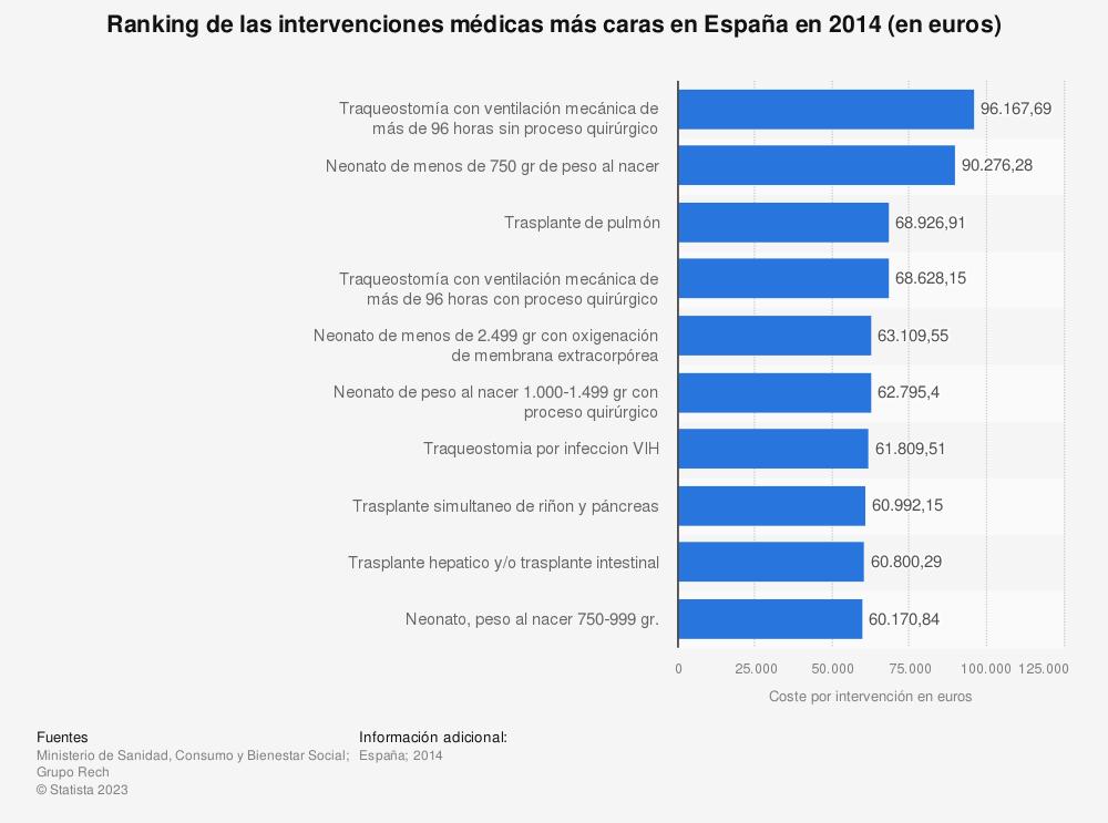 Estadística: Ranking de las intervenciones médicas más caras en España en 2014 (en euros) | Statista