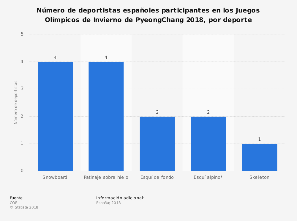 Estadística: Número de deportistas españoles participantes en los Juegos Olímpicos de Invierno de PyeongChang 2018, por deporte | Statista