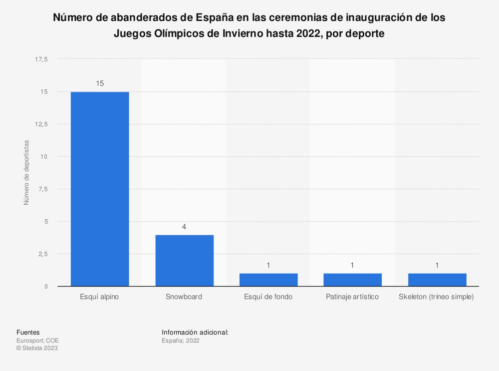 Estadística: Número de abanderados de España en las ceremonias de inauguración de los Juegos Olímpicos de Invierno hasta 2018, por deporte | Statista