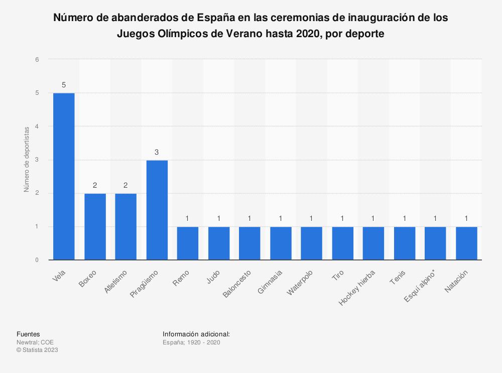 Estadística: Número de abanderados de España en las ceremonias de inauguración de los Juegos Olímpicos de Verano hasta 2016, por deporte | Statista