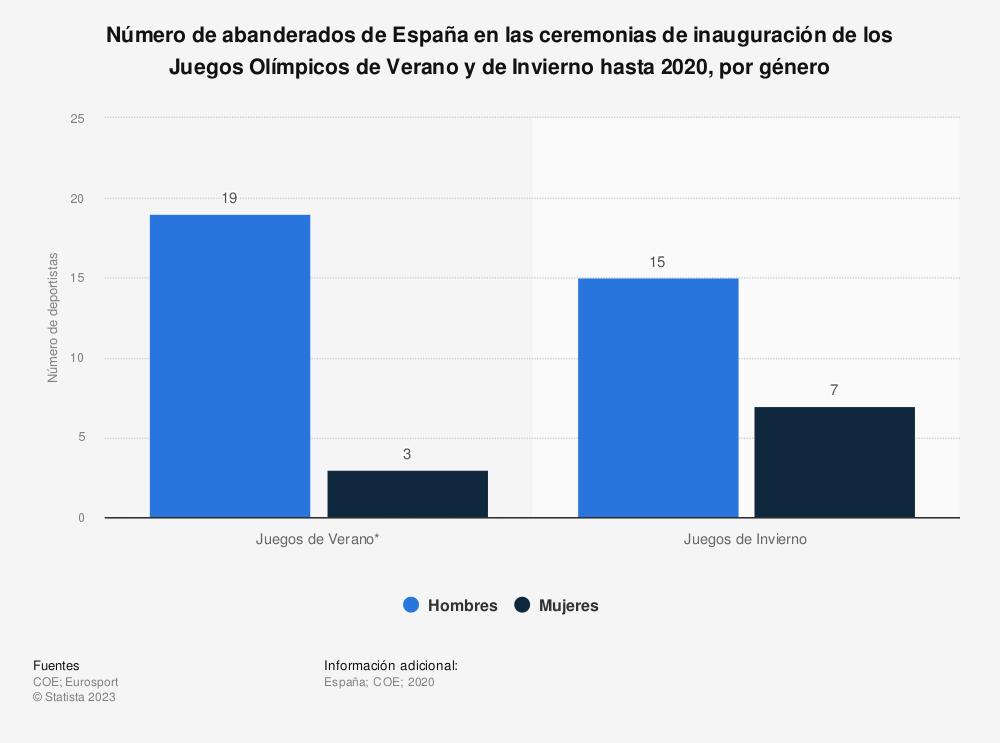 Estadística: Número de abanderados de España en las ceremonias de inauguración de los Juegos Olímpicos de Verano y de Invierno hasta 2018, por género | Statista