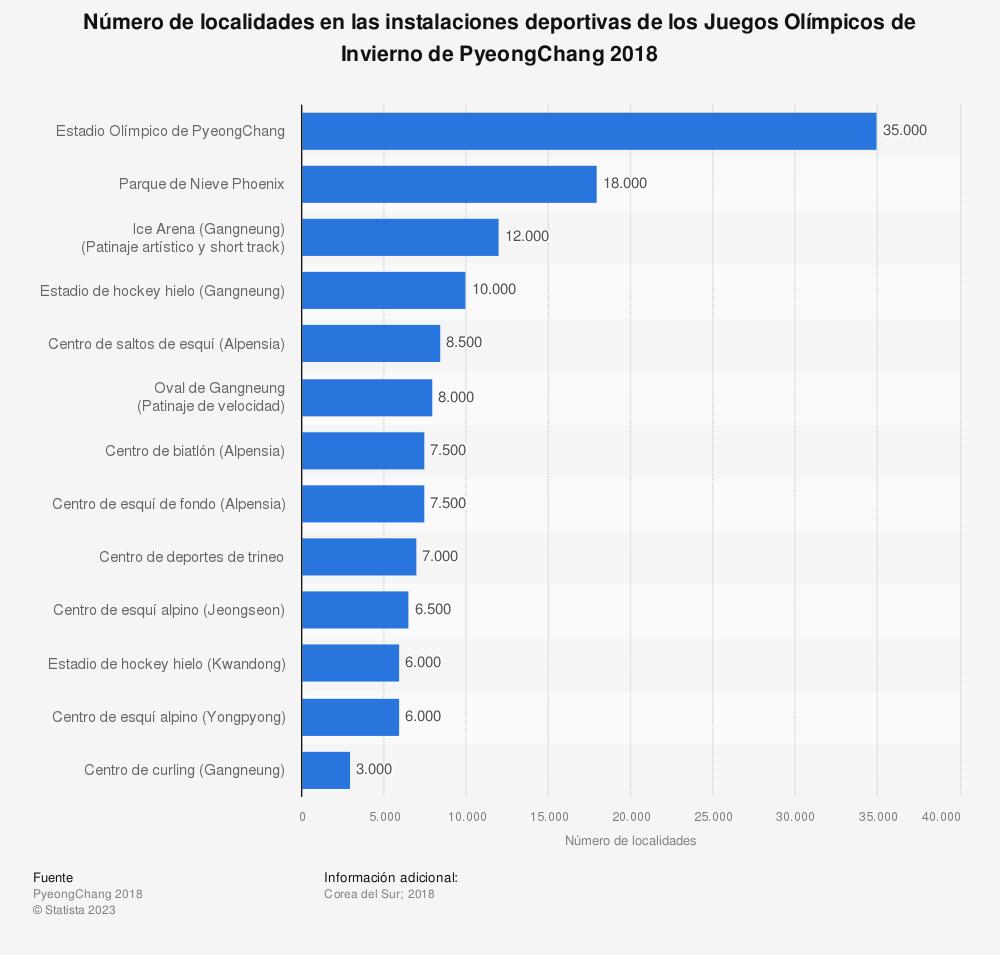 Estadística: Número de localidades en las instalaciones deportivas de los Juegos Olímpicos de Invierno de PyeongChang 2018 | Statista