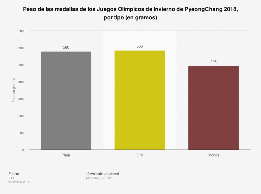 Estadística: Peso de las medallas de los Juegos Olímpicos de Invierno de PyeongChang 2018, por tipo (en gramos) | Statista